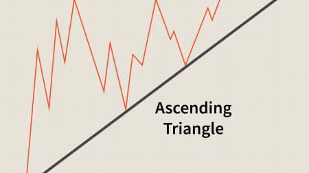 Guide to Trading the Triangles Pattern on Raceoption