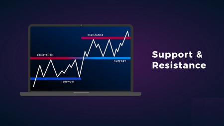 Guide to Identifying When Price Wants to Breakout from Support/Resistance on Raceoption and the Actions to Take